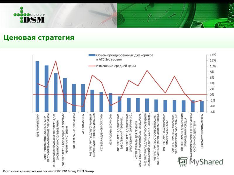 Ценовая стратегия Источник: коммерческий сегмент ГЛС 2010 год, DSM Group