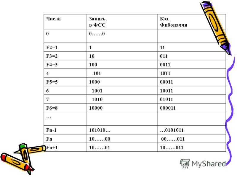 ЧислоЗапись в ФСС Код Фибоначчи 00……0 F2=1111 F3=210011 F4=31000011 4 1011011 F5=5100000011 6 100110011 7 101001011 F6=810000000011 … Fn-1101010……0101011 Fn10……00 00……011 Fn+110……0110……011