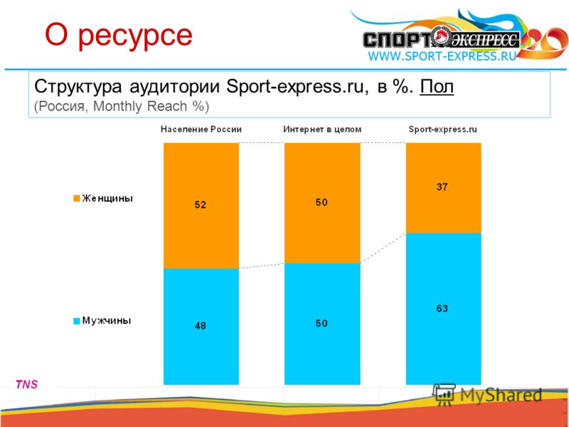 О ресурсе Структура аудитории Sport-express.ru, в %. Пол (Россия, Monthly Reach %) TNS