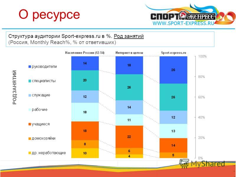 О ресурсе РОД ЗАНЯТИЙ Структура аудитории Sport-express.ru в %. Род занятий (Россия, Monthly Reach%, % от ответивших)