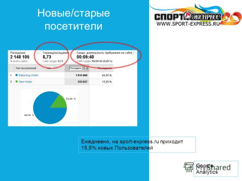 Новые/старые посетители Google Analytics Ежедневно, на sport-express.ru приходит 15,5% новых Пользователей