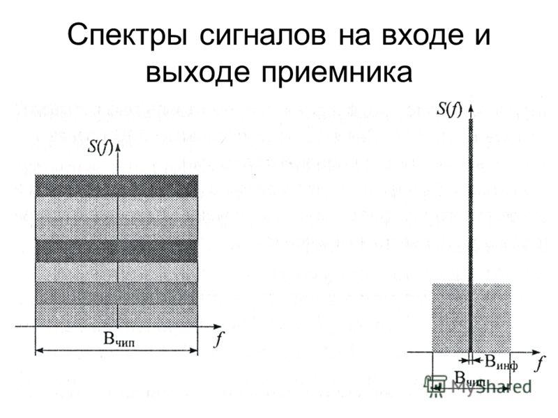 Спектры сигналов на входе и выходе приемника