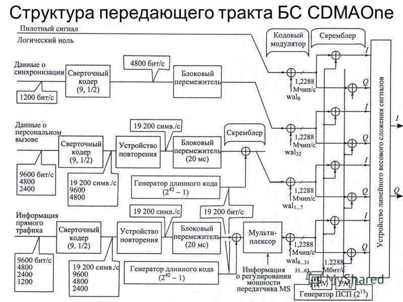 Структура передающего тракта БС CDMAOne