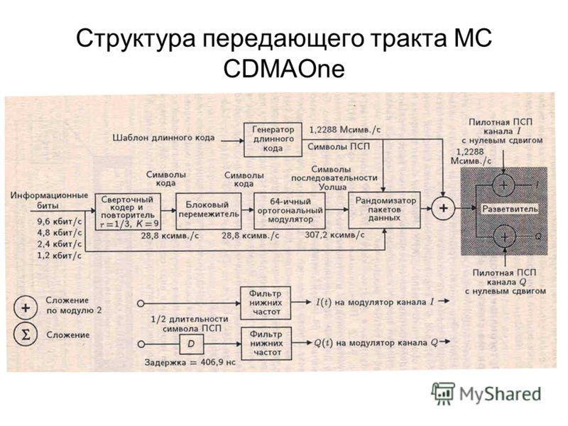 Структура передающего тракта МС CDMAOne