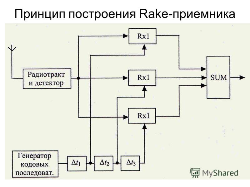 Принцип построения Rake-приемника