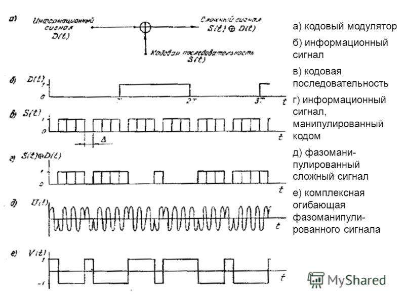 а) кодовый модулятор б) информационный сигнал в) кодовая последовательность г) информационный сигнал, манипулированный кодом д) фазомани- пулированный сложный сигнал е) комплексная огибающая фазоманипули- рованного сигнала