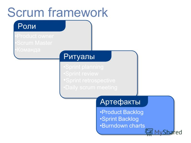 Scrum framework Роли Sprint planning Sprint review Sprint retrospective Daily scrum meeting Ритуалы Product Backlog Sprint Backlog Burndown charts Артефакты Product owner Scrum Master Команда
