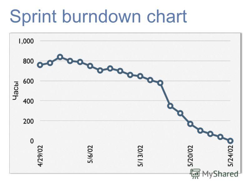 Sprint burndown chart Часы