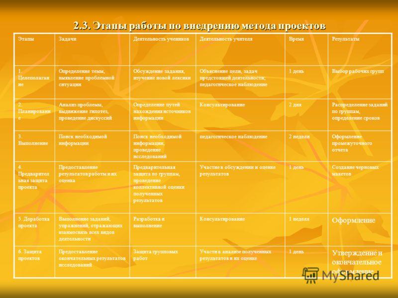2.3. Этапы работы по внедрению метода проектов ЭтапыЗадачиДеятельность учениковДеятельность учителяВремяРезультаты 1. Целеполаган ие Определение темы, выявление проблемной ситуации Обсуждение задания, изучение новой лексики Объяснение цели, задач пре