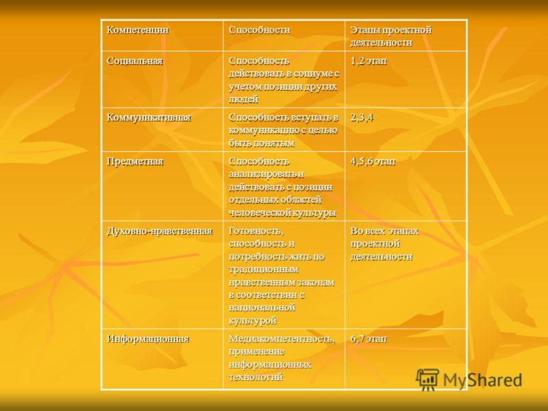КомпетенцииСпособности Этапы проектной деятельности Социальная Способность действовать в социуме с учетом позиции других людей 1,2 этап Коммуникативная Способность вступать в коммуникацию с целью быть понятым 2,3,4 Предметная Способность анализироват