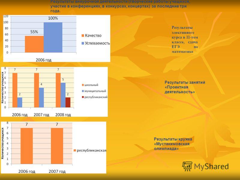 Результаты внеурочной деятельности (творческие работы учащихся, участие в конференциях, в конкурсах, концертах) за последние три года. Результаты занятий «Проектная деятельность» Результаты кружка «Мустакимовская олимпиада» Результаты элективного кур