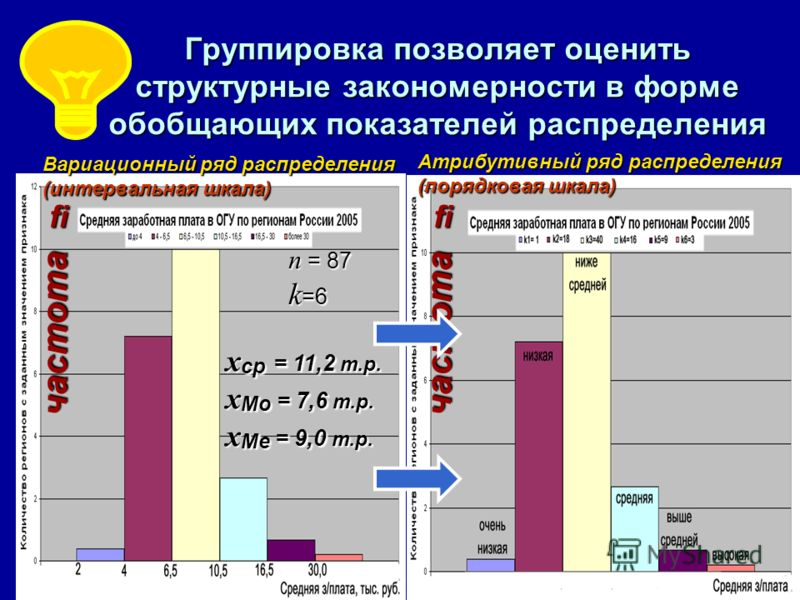 Группировка позволяет оценить структурные закономерности в форме обобщающих показателей распределения Атрибутивный ряд распределения (порядковая шкала) Вариационный ряд распределения (интервальная шкала) n = 87 k =6 x ср = 11,2 т.р. х Мо = 7,6 т.р. х