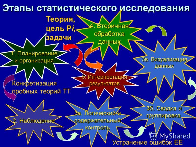 Этапы статистического исследования 5. Интерпретация результатов 1. Планирование и организация 2. Наблюдение 3а. Логический и содержательныйконтроль 3б. Сводка и группировка 3в. Визуализация данных 4. Вторичная обработкаданных Теория, цель Рi, задачи
