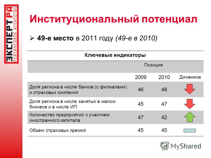 Институциональный потенциал 49-е место в 2011 году (49-е в 2010) Ключевые индикаторы Позиция 20092010 Динамика Доля региона в числе банков (с филиалами) и страховых компаний 4648 Доля региона в числе занятых в малом бизнесе и в числе ИП 4547 Количест