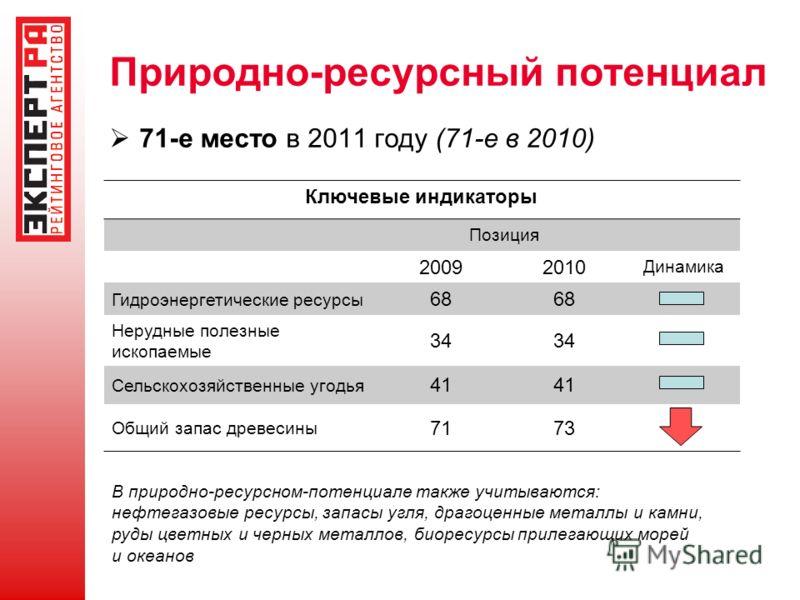 Природно-ресурсный потенциал 71-е место в 2011 году (71-е в 2010) Ключевые индикаторы Позиция 20092010 Динамика Гидроэнергетические ресурсы 68 Нерудные полезные ископаемые 34 Сельскохозяйственные угодья 41 Общий запас древесины 7173 В природно-ресурс