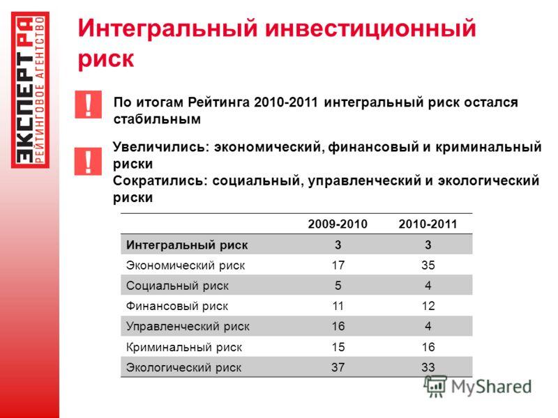 Интегральный инвестиционный риск 2009-20102010-2011 Интегральный риск33 Экономический риск1735 Социальный риск54 Финансовый риск1112 Управленческий риск164 Криминальный риск1516 Экологический риск3733 По итогам Рейтинга 2010-2011 интегральный риск ос