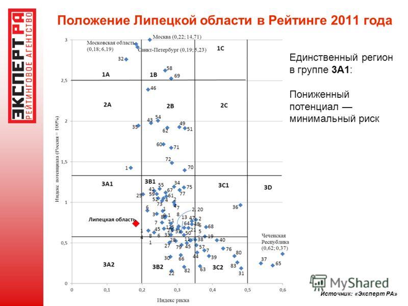 Положение Липецкой области в Рейтинге 2011 года Источник: «Эксперт РА» Единственный регион в группе 3A1: Пониженный потенциал минимальный риск