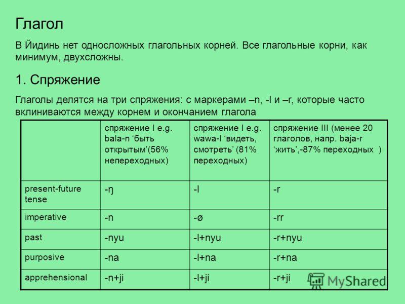 Глагол В Йидинь нет односложных глагольных корней. Все глагольные корни, как минимум, двухсложны. 1. Спряжение Глаголы делятся на три спряжения: с маркерами –n, -l и –r, которые часто вклиниваются между корнем и окончанием глагола спряжение I e.g. ba