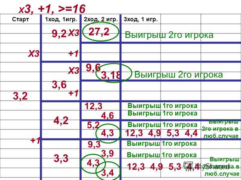 Х 3, +1, >=16 Старт 3,2 Х3 +1 9,2 3,6 4,2 3,3 1ход, 1игр.2ход, 2 игр. Х3 +1 27,2 Выигрыш 2го игрока Х3 +1 9,6 3,18 Выигрыш 2го игрока 12,3 4,6 5,2 4,3 9,3 3,9 4,3 3,4 3ход, 1 игр. Выигрыш 1го игрока 12,3 4,9 5,3 4,4 Выигрыш 2го игрока в люб.случае Вы
