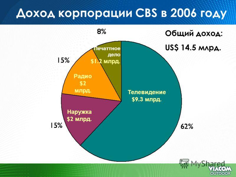 Доход корпорации CBS в 2006 году Телевидение $9. 3 млрд. Печаттное дело $1.2 млрд. Наружка $2 млрд. Радио $2 млрд. Общий доход: US$ 14.5 млрд.