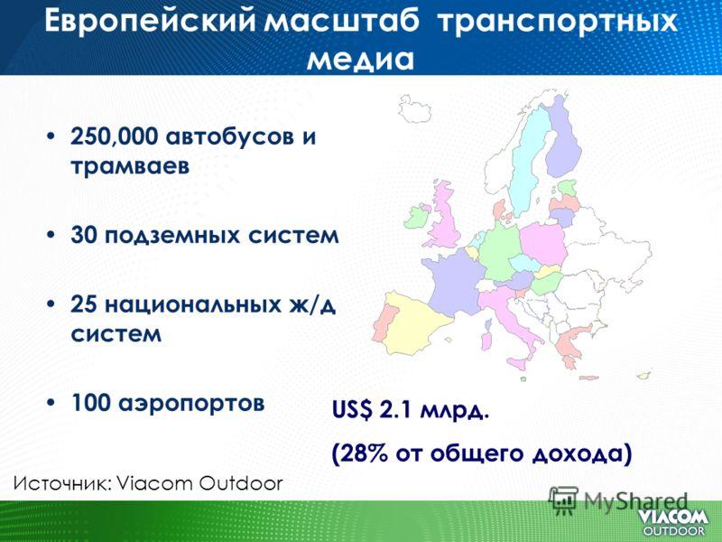 Европейский масштаб транспортных медиа 250,000 автобусов и трамваев 30 подземных систем 25 национальных ж/д систем 100 аэропортов Источник: Viacom Outdoor US$ 2.1 млрд. (28% от общего дохода)
