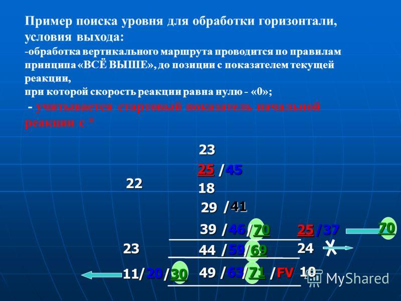 /59 /63 /20 Пример поиска уровня для обработки горизонтали, условия выхода: -обработка вертикального маршрута проводится по правилам принципа «ВСЁ ВЫШЕ», до позиции с показателем текущей реакции, при которой скорость реакции равна нулю - «0»; - учиты