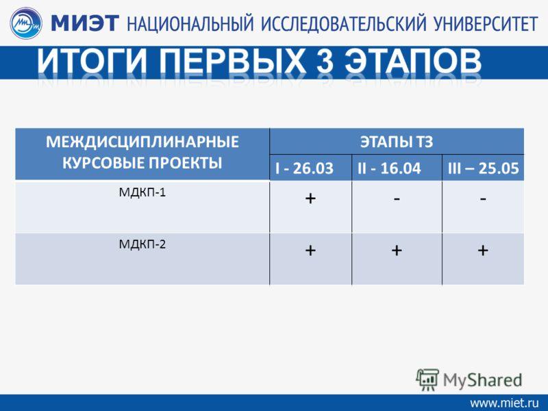 МЕЖДИСЦИПЛИНАРНЫЕ КУРСОВЫЕ ПРОЕКТЫ ЭТАПЫ ТЗ I - 26.03II - 16.04III – 25.05 МДКП-1 +-- МДКП-2 +++