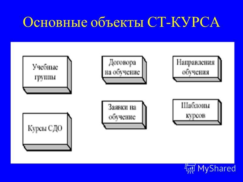 Основные объекты СТ-КУРСА