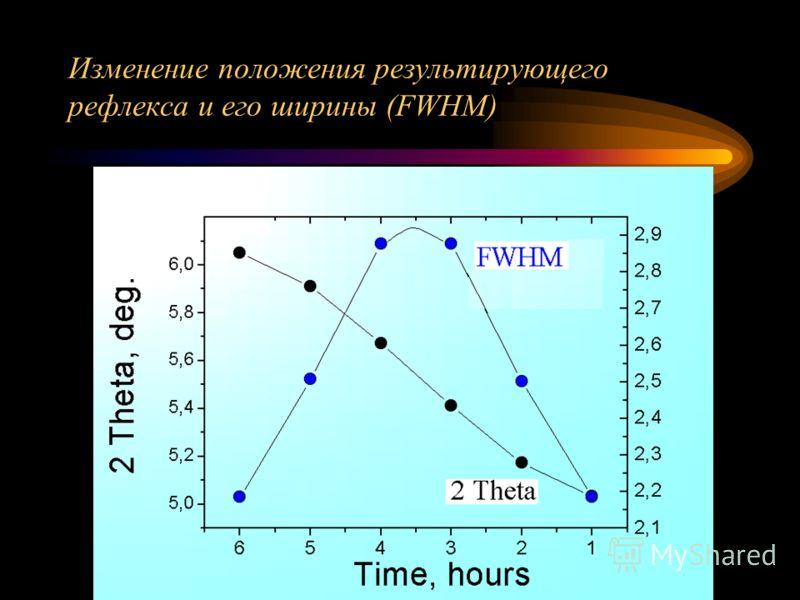Изменение положения результирующего рефлекса и его ширины (FWHM)