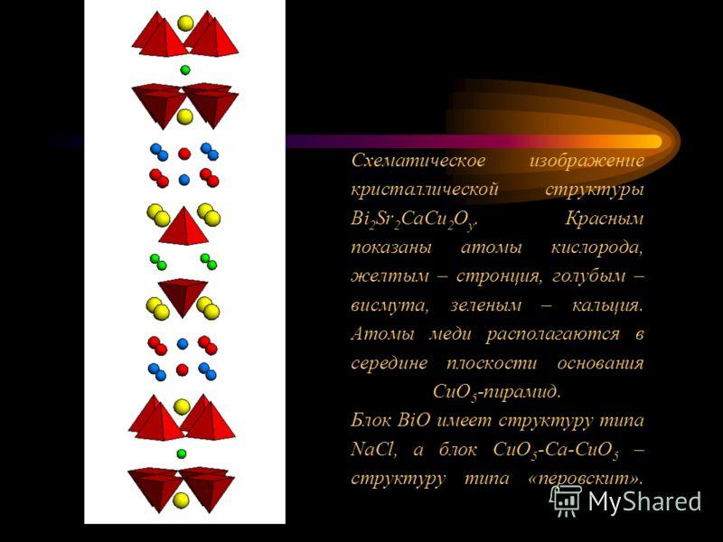 Схематическое изображение кристаллической структуры Bi 2 Sr 2 CaCu 2 O y. Красным показаны атомы кислорода, желтым – стронция, голубым – висмута, зеленым – кальция. Атомы меди располагаются в середине плоскости основания CuO 5 -пирамид. Блок BiO имее