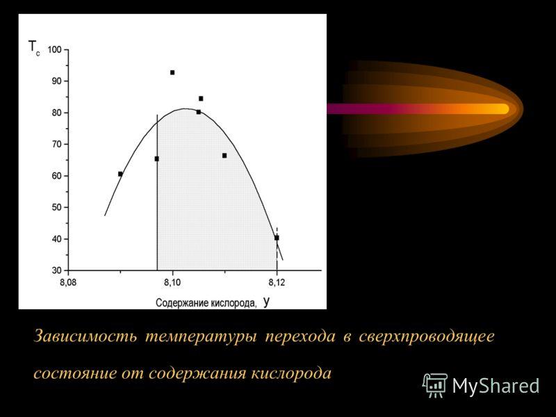 Зависимость температуры перехода в сверхпроводящее состояние от содержания кислорода