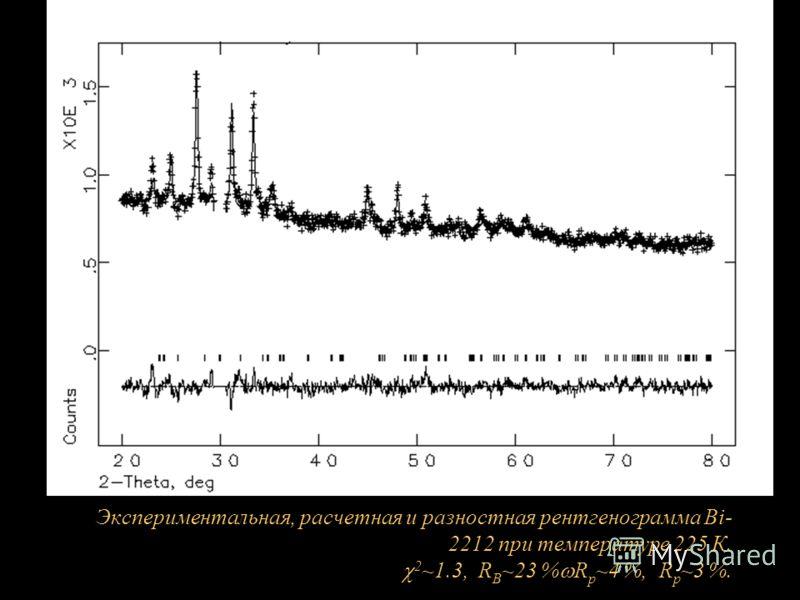 Экспериментальная, расчетная и разностная рентгенограмма Bi- 2212 при температуре 225 К. 2 ~1.3, R B ~23 % R p ~4 %, R p ~3 %.