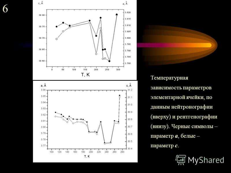 6 Температурная зависимость параметров элементарной ячейки, по данным нейтронографии (вверху) и рентгенографии (внизу). Черные символы – параметр а, белые – параметр с.
