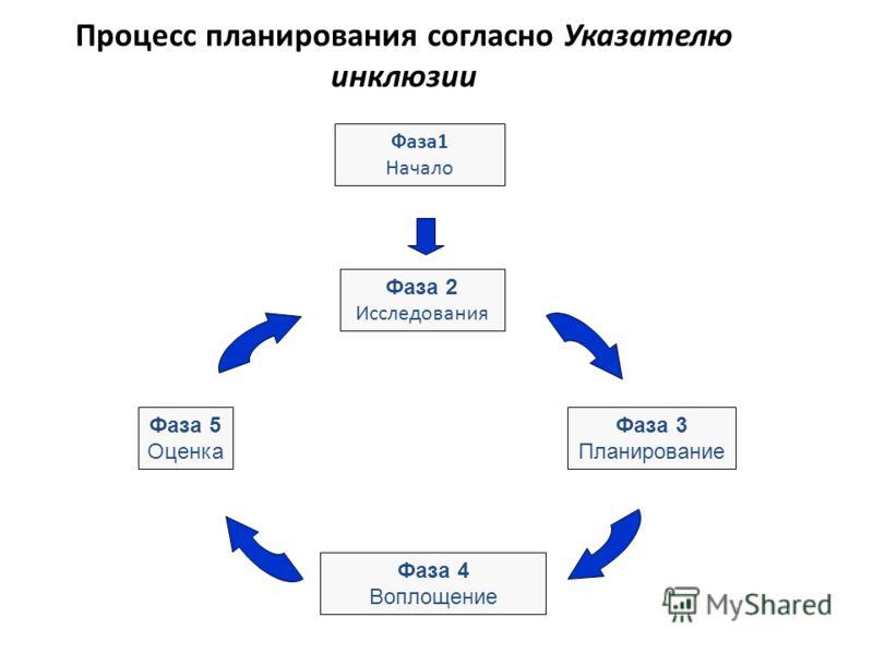 Процесс планирования согласно Указателю инклюзии Фаза 5 Оценка Фаза 4 Воплощение Фаза1 Начало Фаза 2 Исследования Фаза 3 Планирование