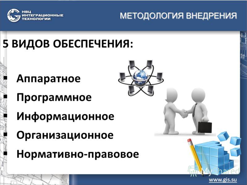 МЕТОДОЛОГИЯ ВНЕДРЕНИЯ www.gis.su 5 ВИДОВ ОБЕСПЕЧЕНИЯ: Аппаратное Программное Информационное Организационное Нормативно-правовое
