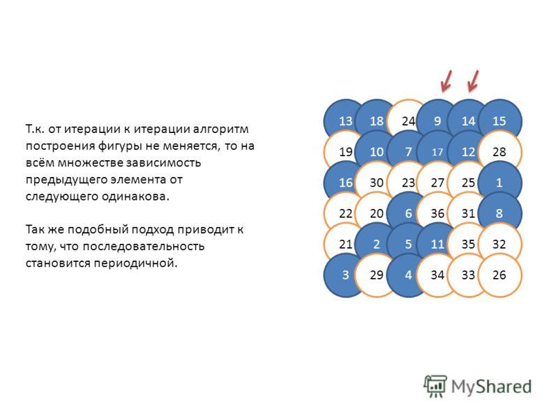 13182491415 19107 17 1228 16302327251 2220636318 2125113532 3294343326 Т.к. от итерации к итерации алгоритм построения фигуры не меняется, то на всём множестве зависимость предыдущего элемента от следующего одинакова. Так же подобный подход приводит