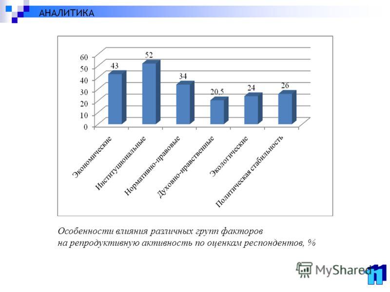 Особенности влияния различных групп факторов на репродуктивную активность по оценкам респондентов, % АНАЛИТИКА