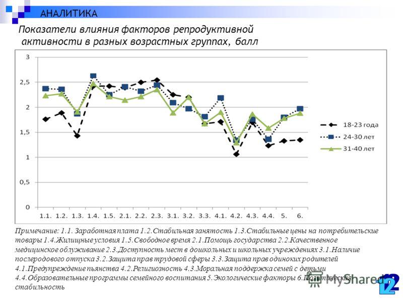 Показатели влияния факторов репродуктивной активности в разных возрастных группах, балл Примечание: 1.1. Заработная плата 1.2.Стабильная занятость 1.3.Стабильные цены на потребительские товары 1.4.Жилищные условия 1.5.Свободное время 2.1.Помощь госуд