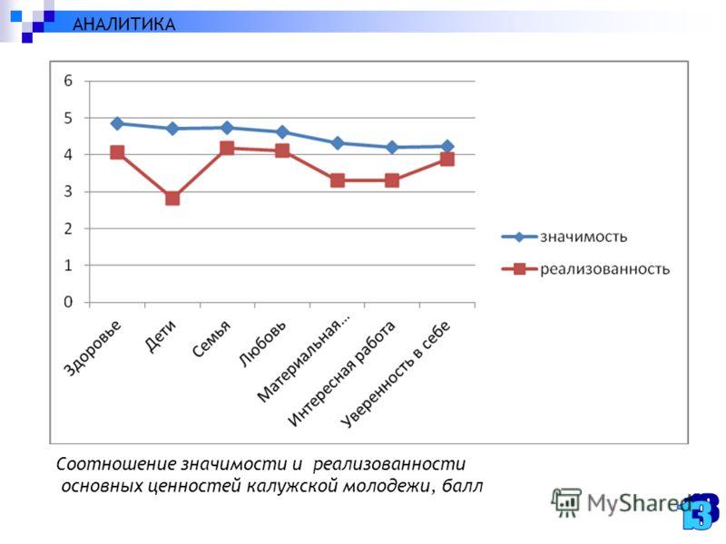 Соотношение значимости и реализованности основных ценностей калужской молодежи, балл АНАЛИТИКА