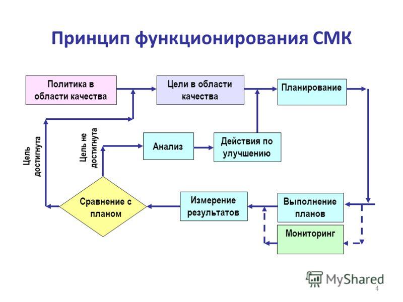 Принцип функционирования СМК 4 Цели в области качества Планирование Политика в области качества Выполнение планов Мониторинг Измерение результатов Действия по улучшению Сравнение с планом Цель достигнута Цель не достигнута Анализ