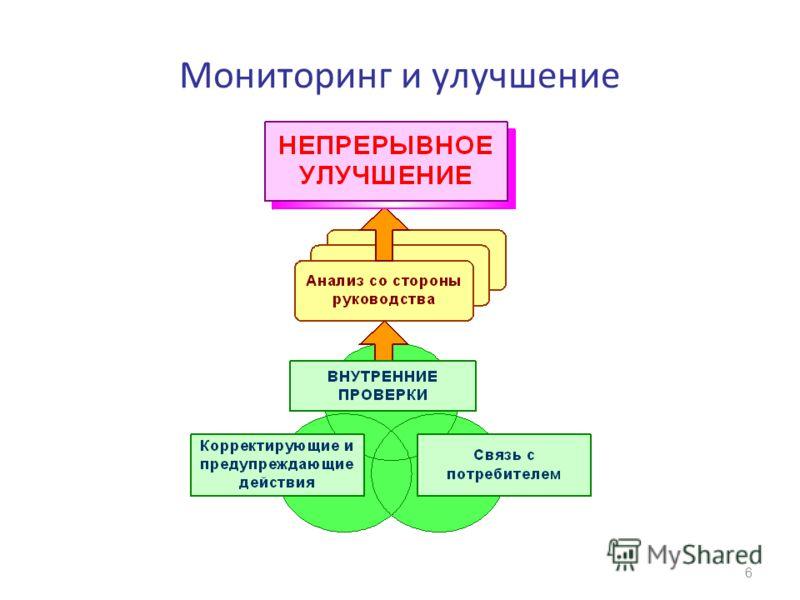 Мониторинг и улучшение 6