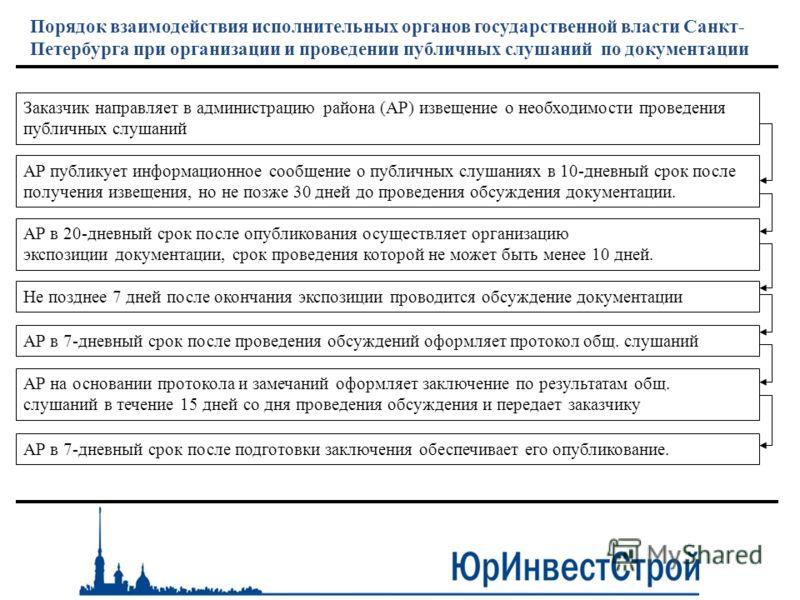Порядок взаимодействия исполнительных органов государственной власти Санкт- Петербурга при организации и проведении публичных слушаний по документации Заказчик направляет в администрацию района (АР) извещение о необходимости проведения публичных слуш
