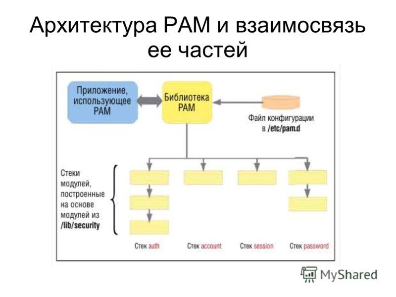 Архитектура PAM и взаимосвязь ее частей
