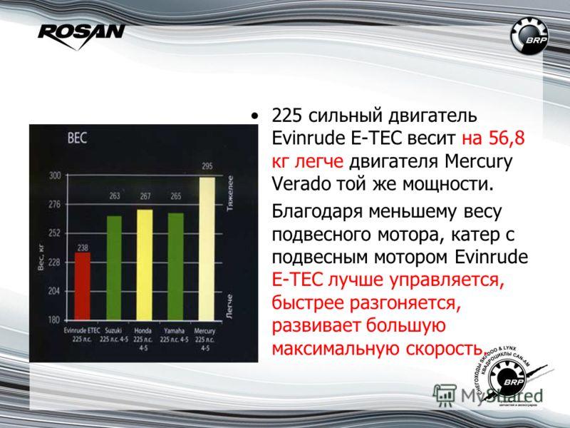 225 сильный двигатель Evinrude E-TEC весит на 56,8 кг легче двигателя Mercury Verado той же мощности. Благодаря меньшему весу подвесного мотора, катер с подвесным мотором Evinrude E-TEC лучше управляется, быстрее разгоняется, развивает большую максим