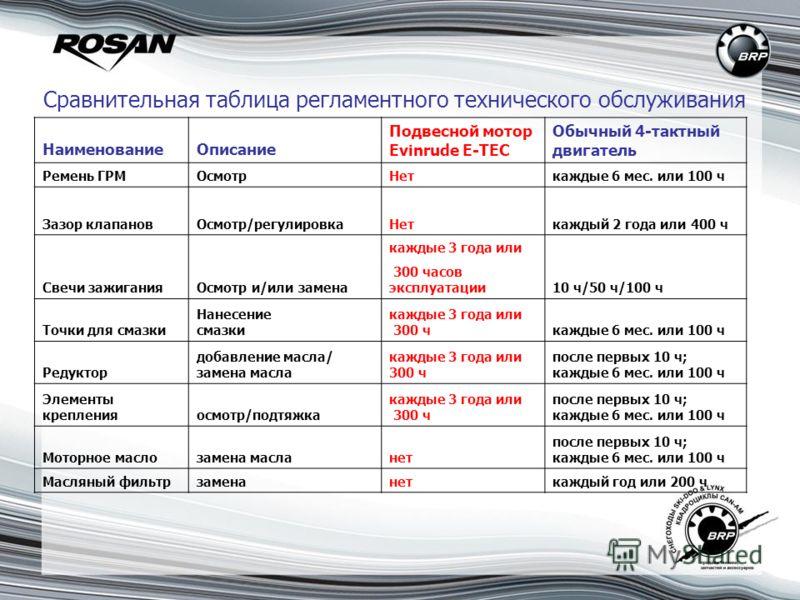 Сравнительная таблица регламентного технического обслуживания НаименованиеОписание Подвесной мотор Evinrude E-TEC Обычный 4-тактный двигатель Ремень ГРМОсмотрНеткаждые 6 мес. или 100 ч Зазор клапанов Неткаждый 2 года или 400 ч Осмотр/регулировка Свеч