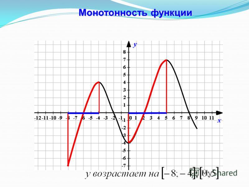 Монотонность функции Монотонность функции