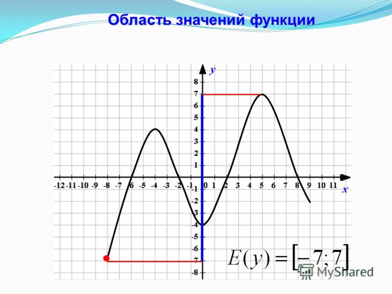 Область значений функции