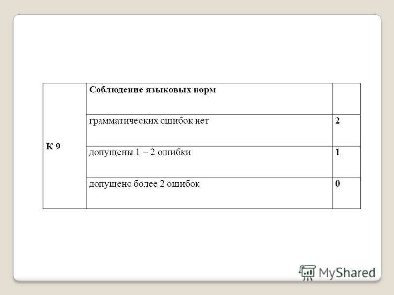 К 9 Соблюдение языковых норм грамматических ошибок нет2 допущены 1 – 2 ошибки1 допущено более 2 ошибок0