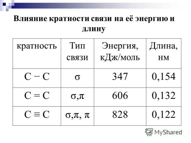 Влияние кратности связи на её энергию и длину кратностьТип связи Энергия, кДж/моль Длина, нм С σ3470,154 С = Сσ,π6060,132 С σ,π, π8280,122