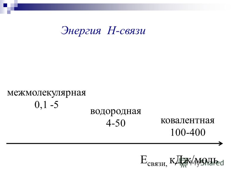 Е связи, кДж/моль ковалентная 100-400 водородная 4-50 межмолекулярная 0,1 -5 Энергия Н-связи
